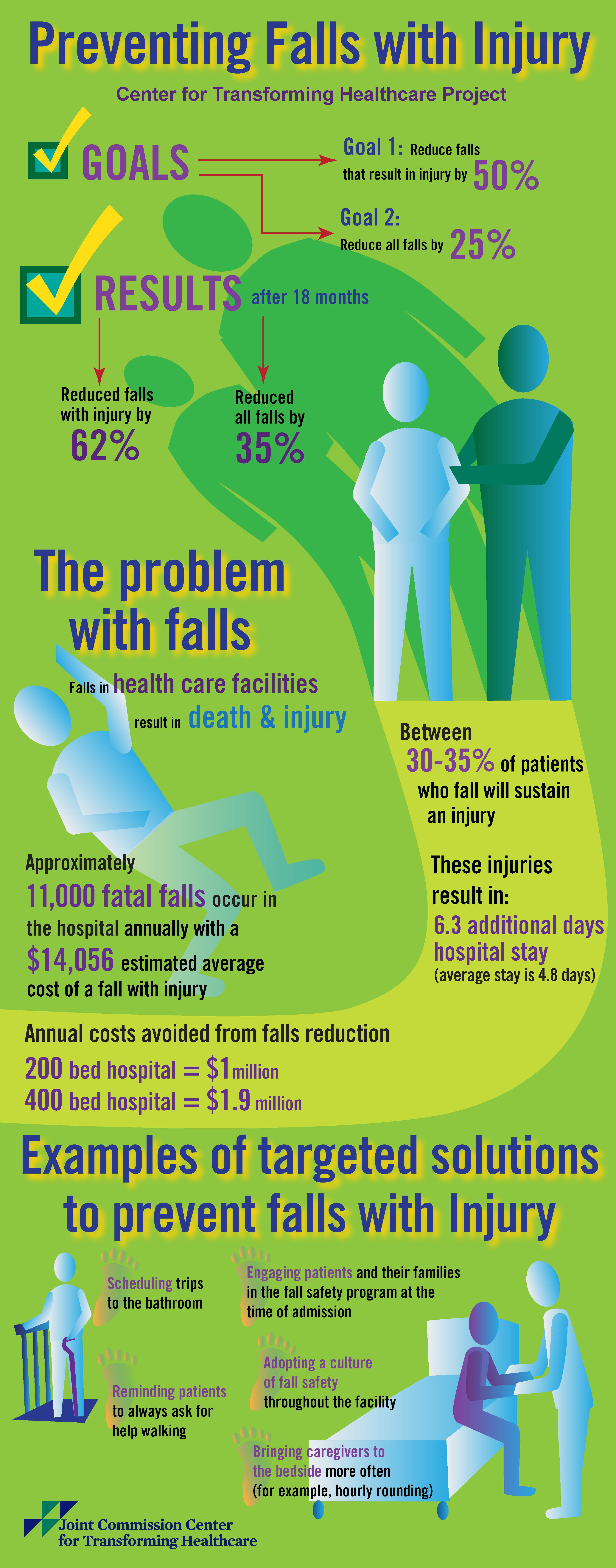 fall prevention in hospitals Facts about the preventing falls project   hundreds of thousands of patients fall in hospitals every  falls prevention efforts.