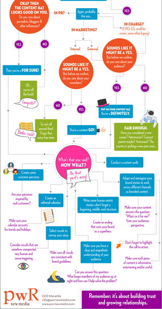 View this Content Flowchart!